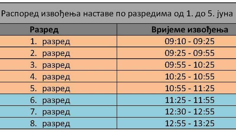 raspored izvodjenja nastave po razredima